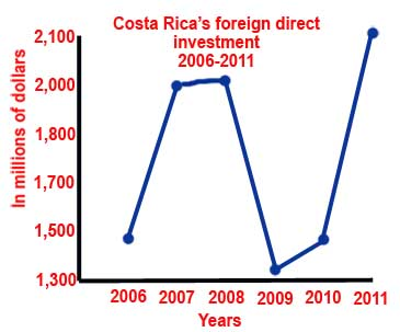 FDI in CR 2006-2011
